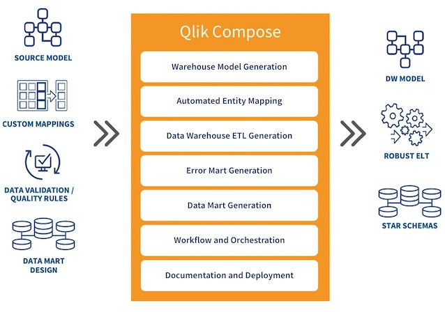 Illustration showing how Qlik Compose brings data into a data warehouse model, robust ELT or star schemas.