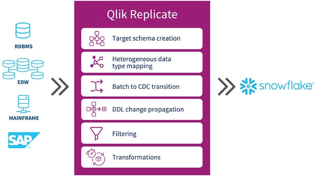 Illustration showing how Qlik Replicate brings data from a variety of sources into Snowflake.