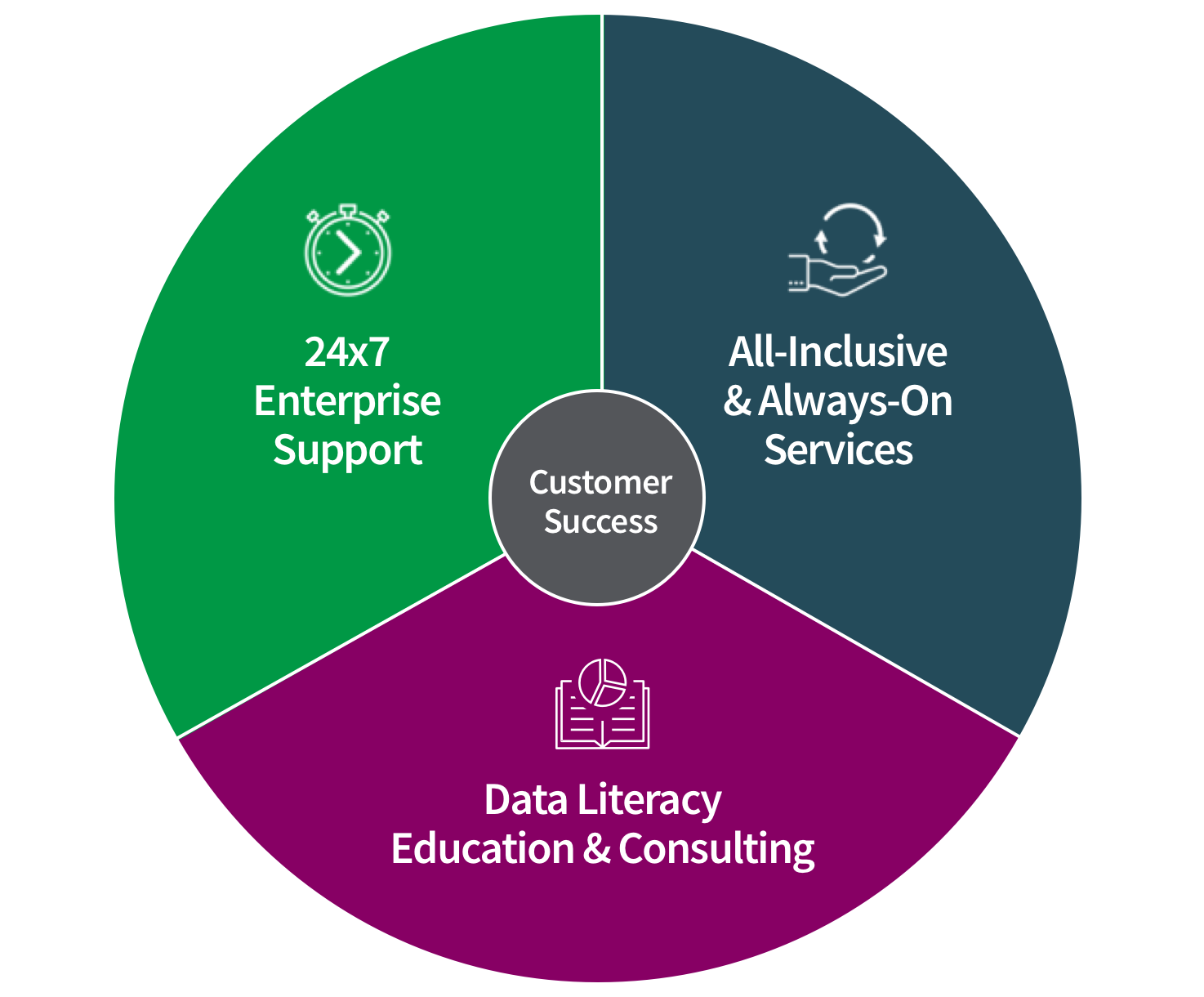 Data Literacy as a Service