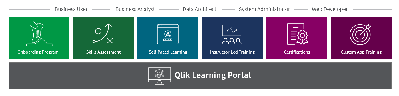 This image reflects all the various training options available at Qlik.