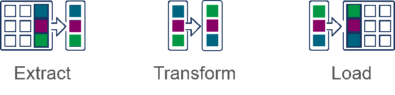 Illustration showing the 3 steps of the ETL process which are extract, transform and load.