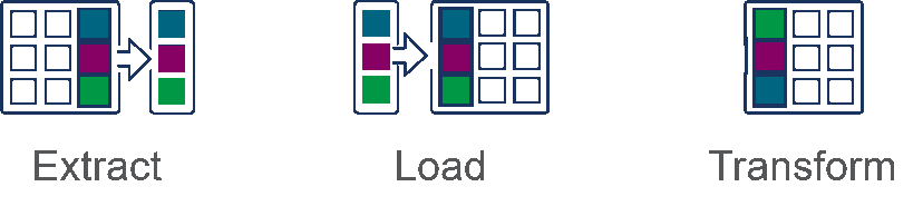 Illustration showing the 3 steps of the ELT process which are extract, load and transform.