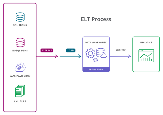 Illustration showing the 3 steps of an ELT data pipeline which are extract, load, and transform.