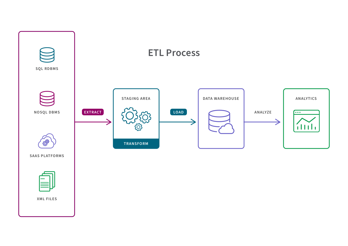 Illustration showing the 3 typical steps of a data pipeline which are extract, transform and load.