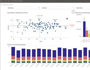 Supply Chain Analytics | Qlik